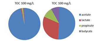 TOC-Testing Chart