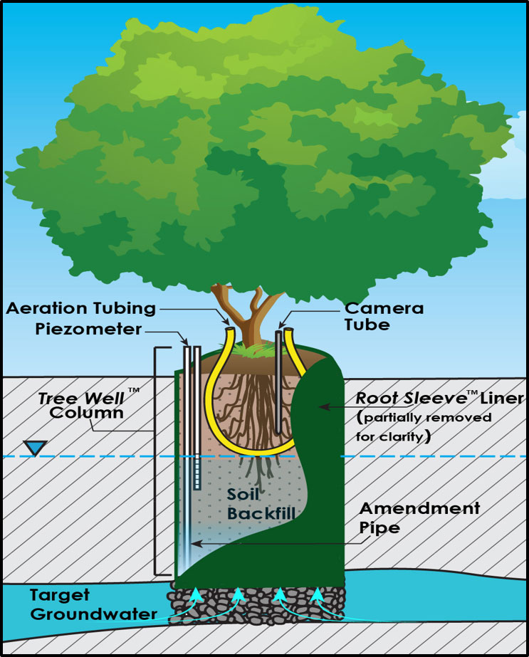 Treewell system